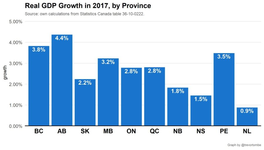 Alberta GDP